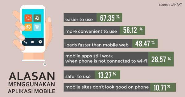 alasan menggunakan aplikasi mobile