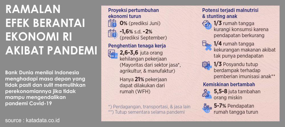 pemulihan ekonomi Indonesia
